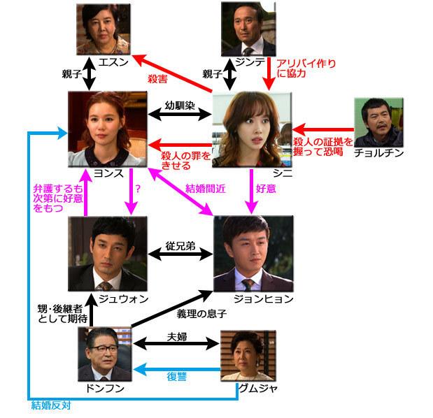 テレビ大阪 韓流ドラマ